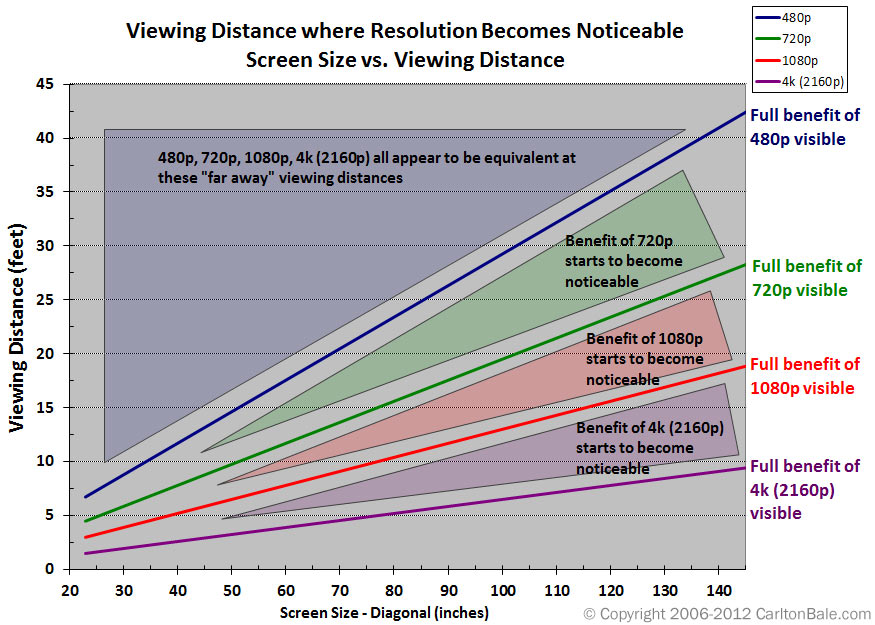 Display size resolution and ideal viewing distance rgb spectrum - Distanza tv divano tabella ...