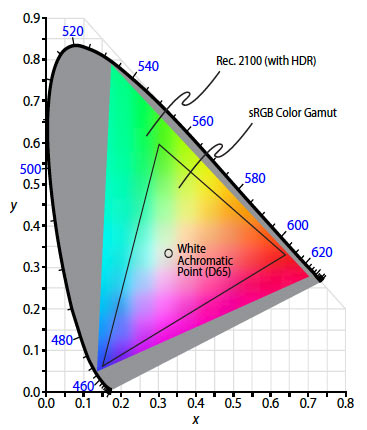 The CIE 1931 Color Space Chromaticity Diagram displays all possible color combinations.
