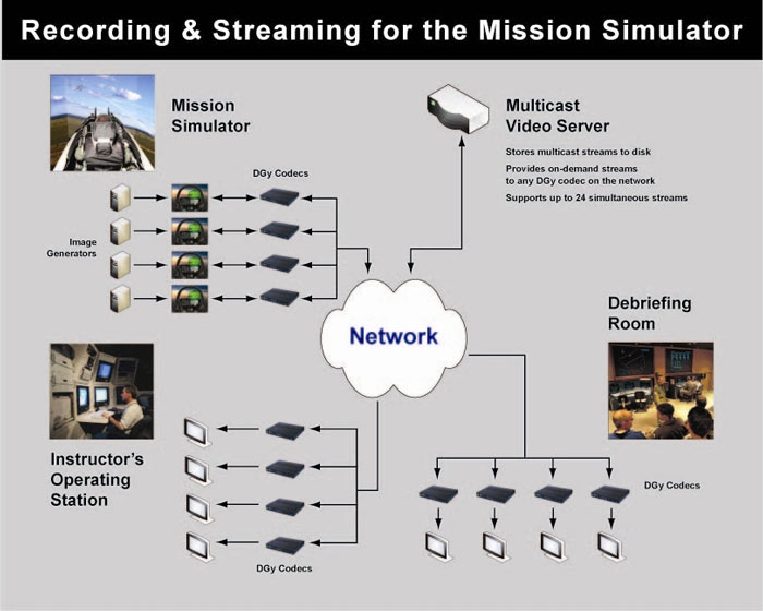 recording and streaming for a mission simluator