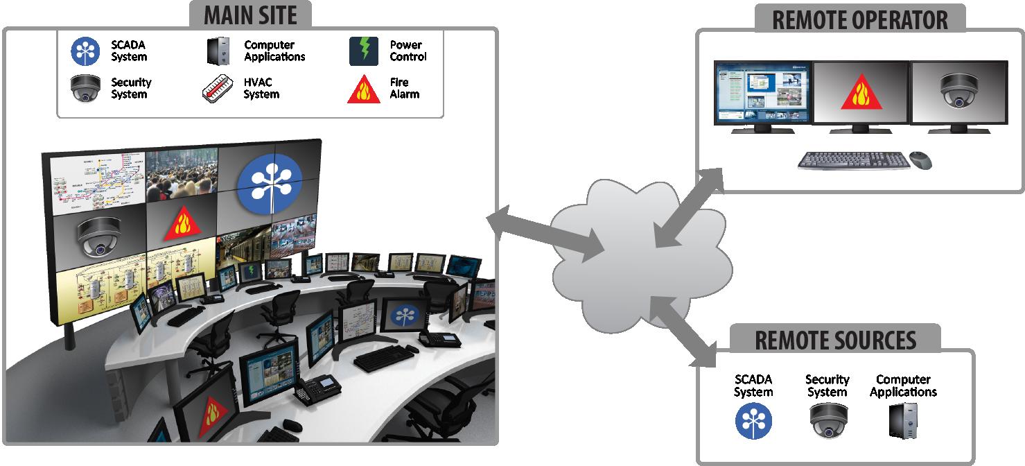 MultiPoint Enterprise System Diagram