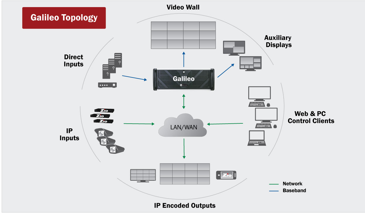Galileo topology diagram with encoding option