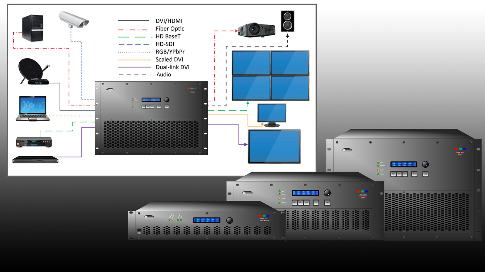 Linx Matrix Switcher System