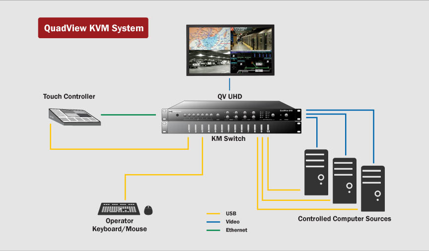QuadView KVM system