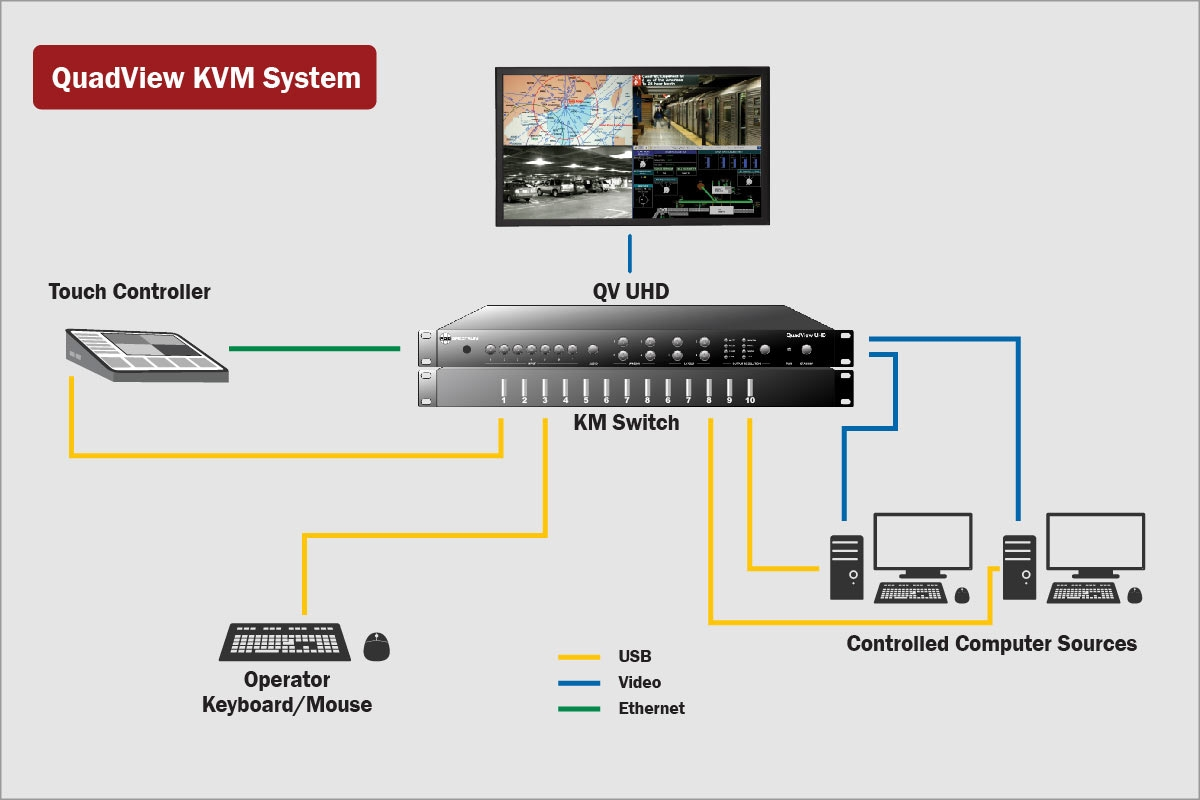 RGB Spectrum QuadView KVM system diagram