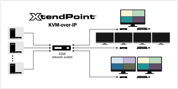 XtendPoint KVM-over-IP configuration options