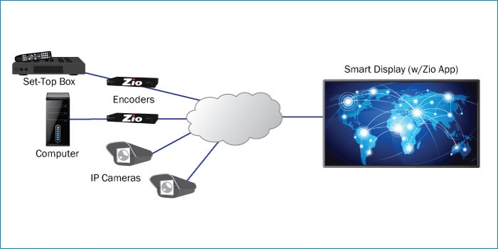 Zio Decoder App Smart Display diagram