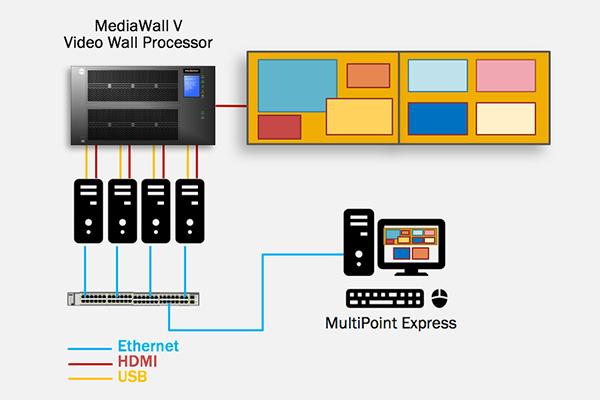 Catheterization Lab MediaWall V diagram