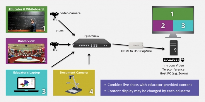 Dynamic distance learning quadview diagram