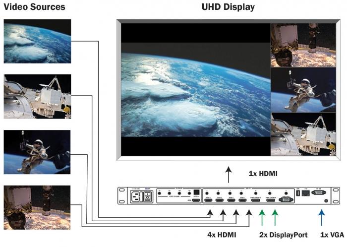 QuadView UHD display