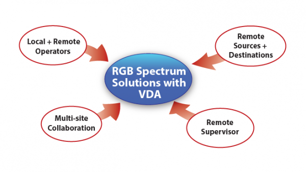 RGB Spectrum's Solutions Go Global with VDA Technology