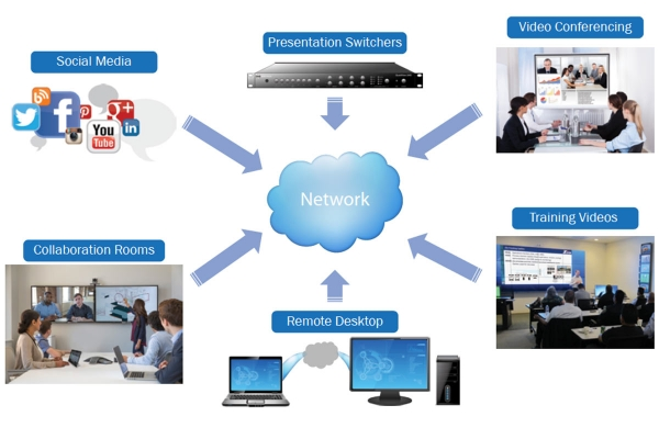 Networked AV sources diagram