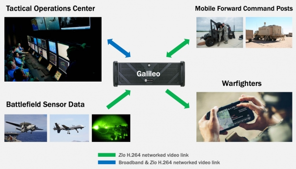 TOC video deployment to warfighters