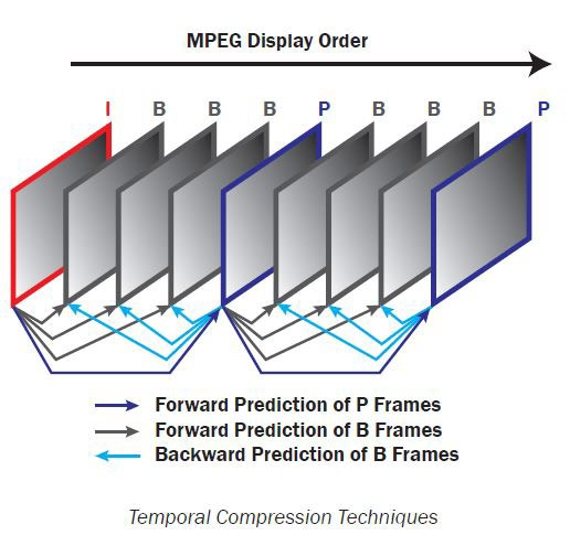 MPEG display order, temporal compression techniques