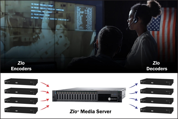 Zio Media Server Encoders and Decoders