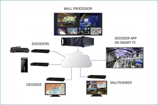 Zio AV/IP Solution Includes Multiviewers and Video Walls