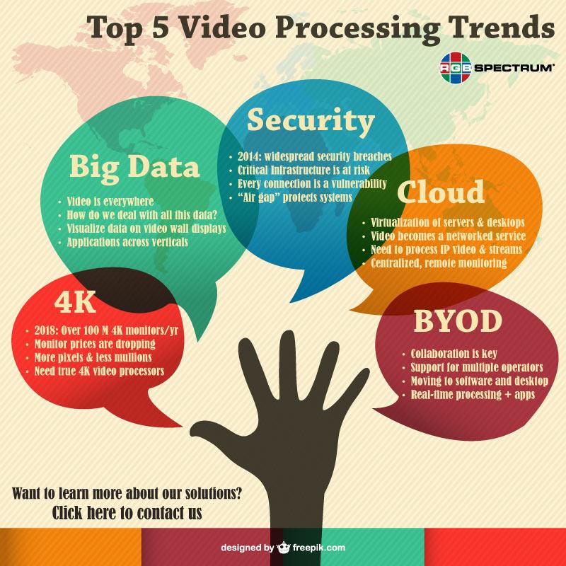 Top 5 Video Processing Trends | RGB Spectrum